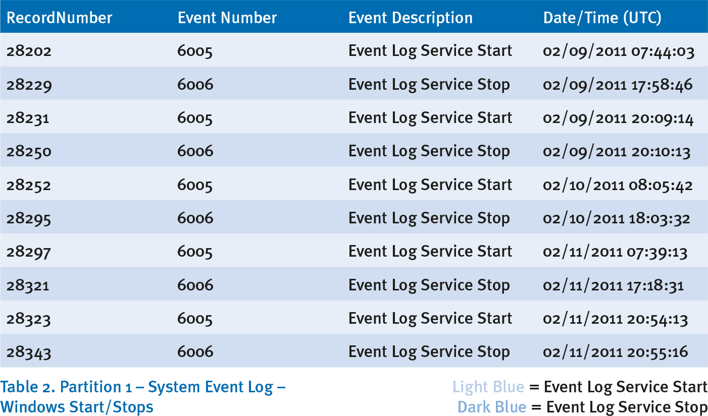 Table 2: Partition 1 - System Event Log - Windows Start/Stops