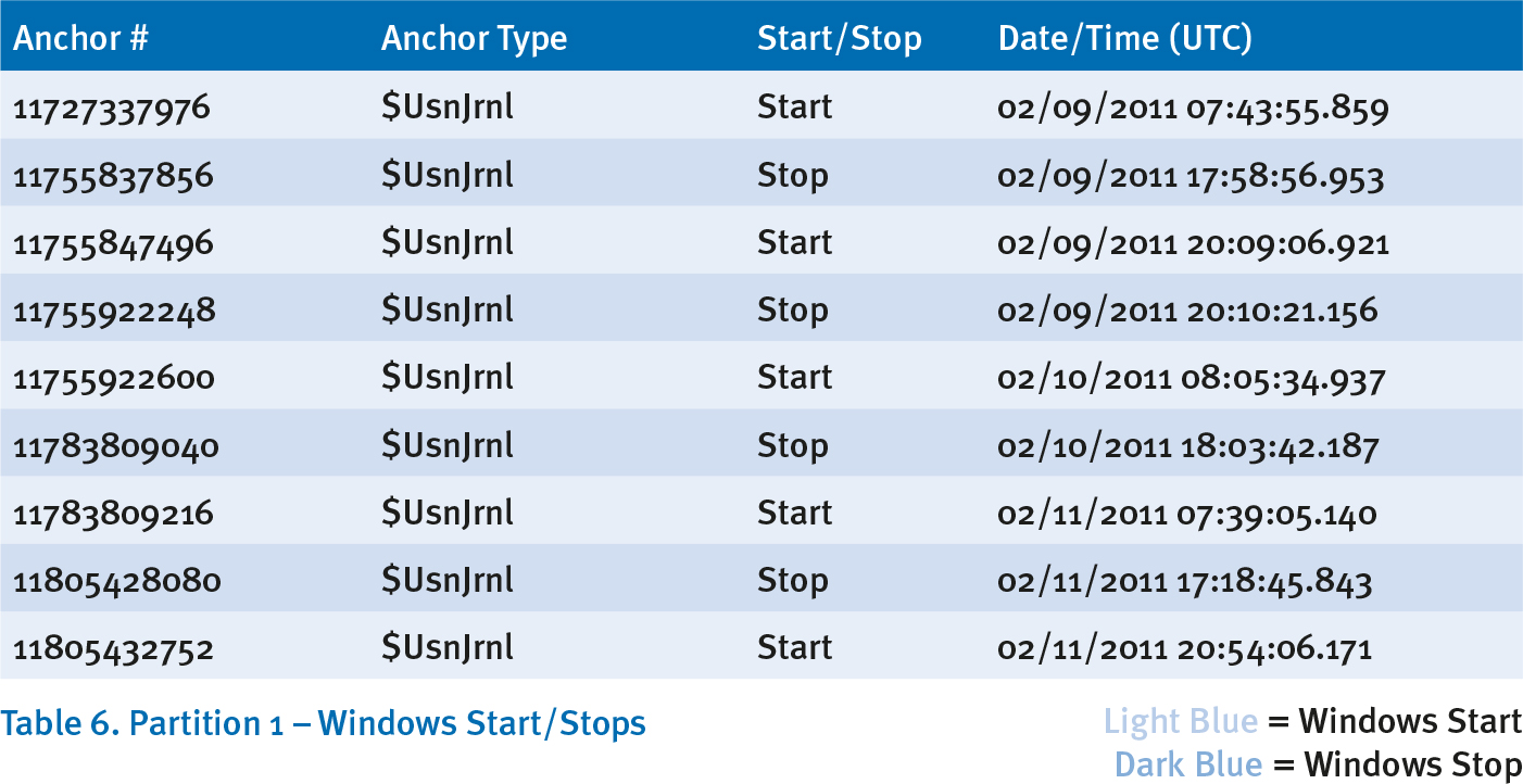 Table 6: Partition 1 - Windows Start/Stops