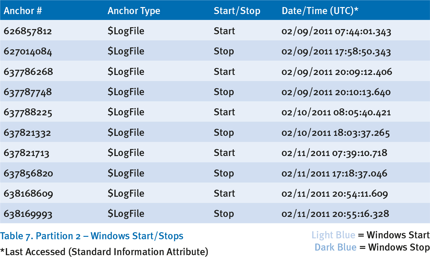 Table 7: Partition 2 - Windows Start/Stops